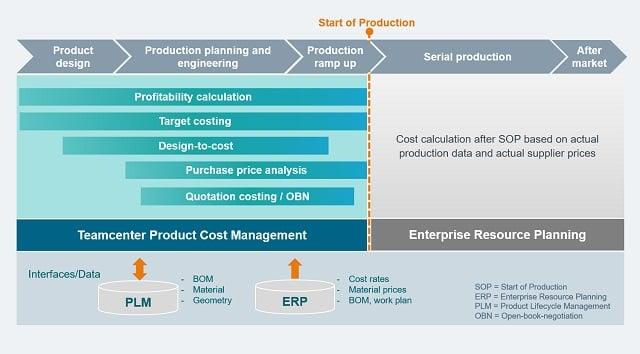 Teamcenter-Product-costing_tcm53-24962